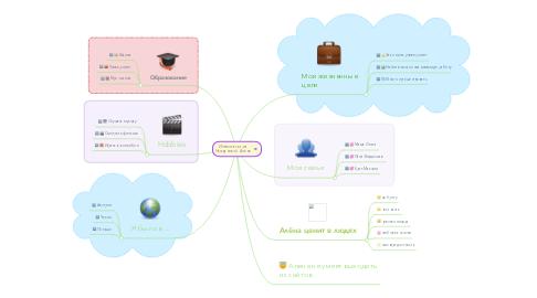 Mind Map: Иннтелект-карта Неждановой Алёны