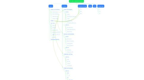 Mind Map: Pimalion website Structure