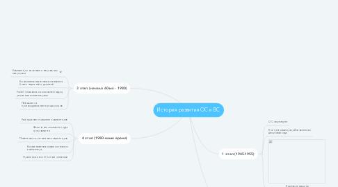 Mind Map: История развития ОС и ВС