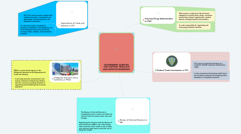 Mind Map: GOVERNMENT AGENCIES THAT SUPPORT, REGULATE AND MONITOR BUSINESSES