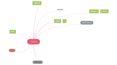 Mind Map: CHAOS