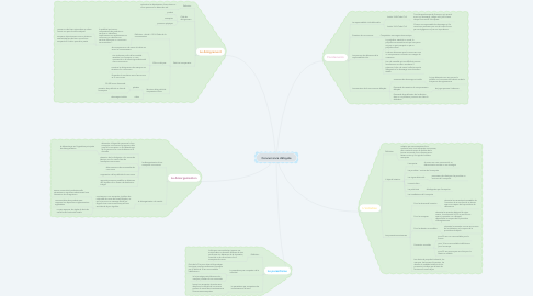 Mind Map: Concurrence déloyale