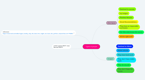 Mind Map: Types of people