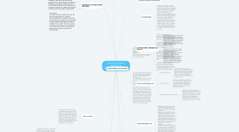 Mind Map: INTRODUCCIÓN AL SISTEMA DE COMPUTACIÓN PERSONAL