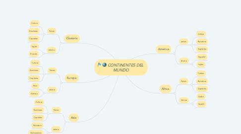 Mind Map: CONTINENTES DEL  MUNDO