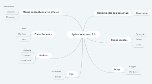 Mind Map: Aplicaciones web 2.0