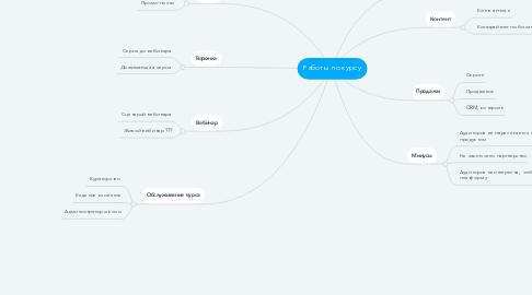 Mind Map: Работы по курсу