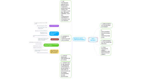 Mind Map: 5X72 PROJECT