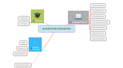 Mind Map: HORTATORY EXPOSITION