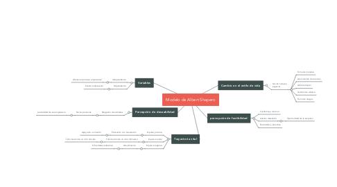 Mind Map: Modelo de Albert Shapero