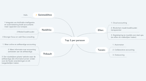 Mind Map: Top 3 per persoon