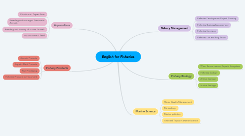 Mind Map: English for Fisheries