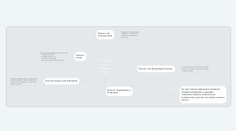 Mind Map: Entornos del Ambiente Virtual