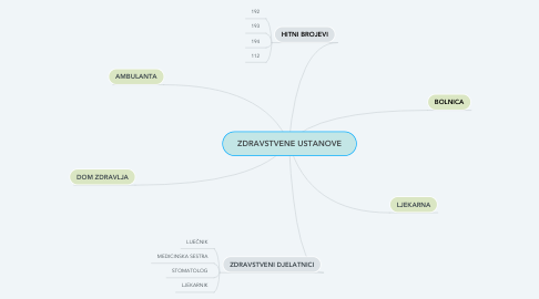 Mind Map: ZDRAVSTVENE USTANOVE