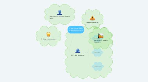 Mind Map: 5 Principios de la Neuroeducación
