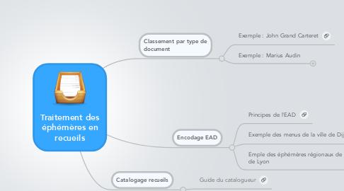 Mind Map: Traitement des éphémères en recueils