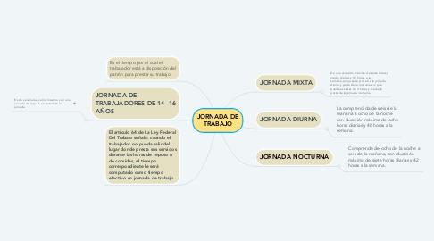 Mind Map: JORNADA DE TRABAJO
