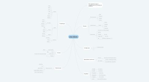 Mind Map: Aminoácidos