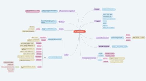 Mind Map: Estrategias conceptuales