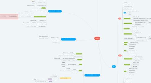 Mind Map: Cicerón