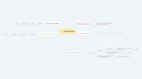Mind Map: Aprendizaje.