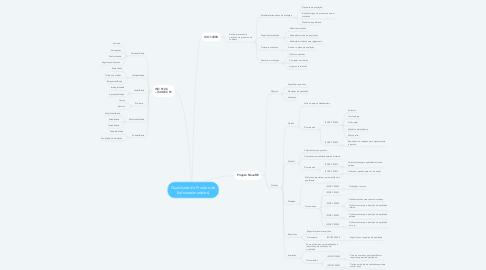 Mind Map: Qualidade do Produto de Software(modelos)