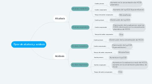 Mind Map: Tipos de alcalosis y acidosis