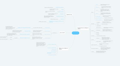 Mind Map: Introducción