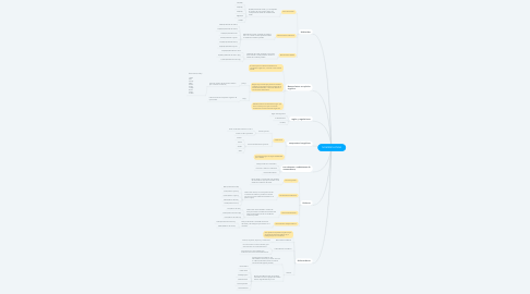 Mind Map: NOMENCLATURA