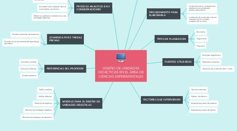 Mind Map: DISEÑO DE UNIDADES DIDÁCTICAS EN EL ÁREA DE CIENCIAS EXPERIMENTALES