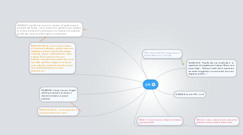 Mind Map: pie