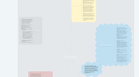 Mind Map: SISTEMAS GESTORES DE BASES DE DATOS (SGBD)