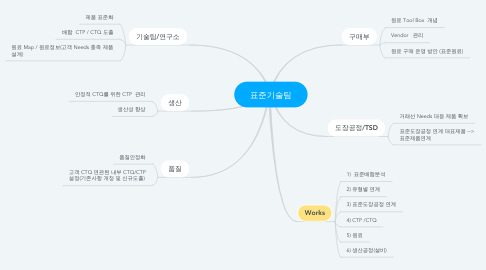 Mind Map: 표준기술팀