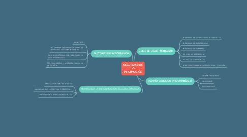 Mind Map: SEGURIDAD DE LA INFORMACIÓN