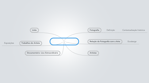 Mind Map: Fotografia e Arte