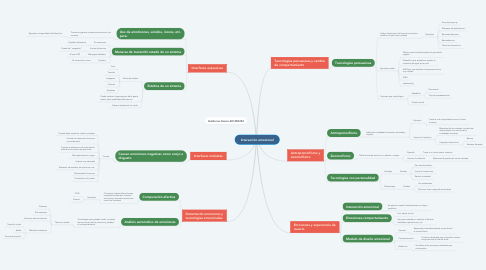 Mind Map: Interacción emocional