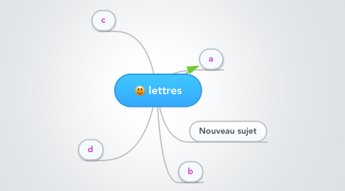 Mind Map: lettres