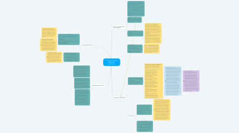 Mind Map: Research and Assessment EDUC 5013S Kaitlynn Cirone 250949299