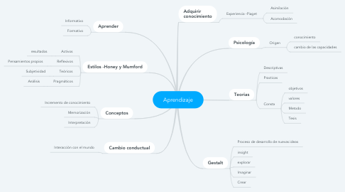 Mind Map: Aprendizaje