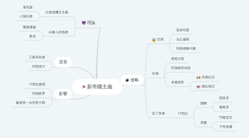 Mind Map: 新帝國主義