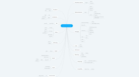 Mind Map: Android Knowledge