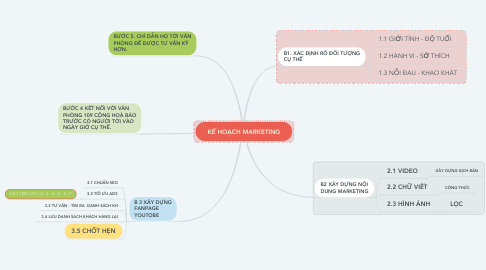 Mind Map: KẾ HOẠCH MARKETING