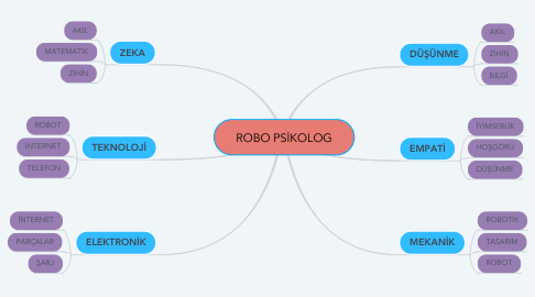 Mind Map: ROBO PSİKOLOG