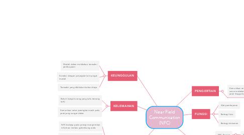 Mind Map: Near Field Communication (NFC)