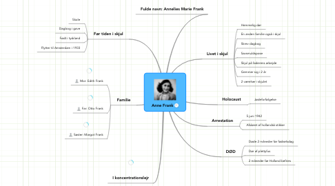 Mind Map: Anne Frank