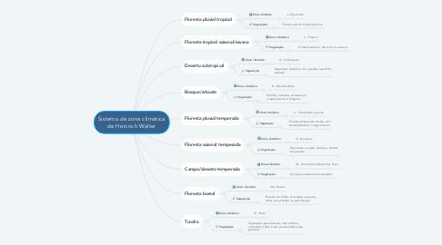 Mind Map: Sistema de zona climática de Heinrich Walter