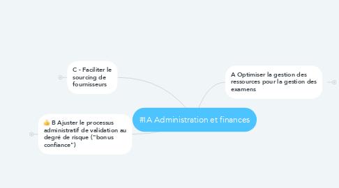 Mind Map: #IA Administration et finances