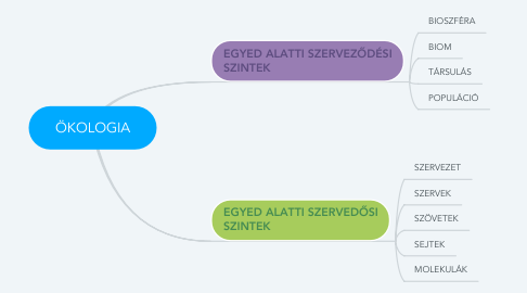Mind Map: ÖKOLOGIA