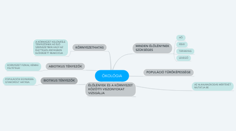 Mind Map: ÖKOLÓGIA