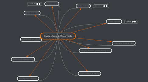 Mind Map: Image, Audio & Video Tools